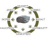 Beskriv hvordan noen mineraler og bergarter har blitt dannet, og undersøke noen typer som finnes i nærområdet.